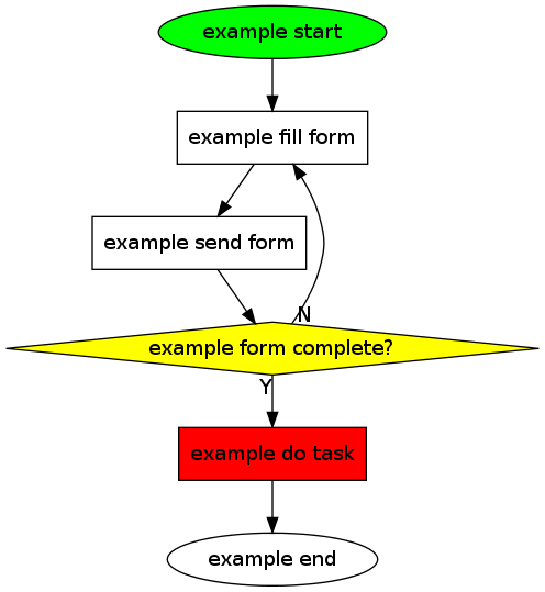 org tutorial on generating simple process diagrams using dot and tables Stand Layout Diagram