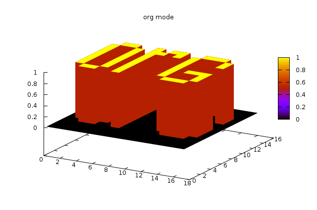 There are also some functions for plotting 3d or grid data. To see an ex&le of a grid plot call org-plot/gnuplot C-M-g which will plot the following table ...  sc 1 st  Org-mode & Plotting tables in Org-Mode using org-plot