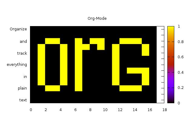 plotting tables in org mode using org plot