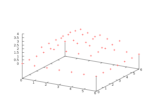 ... Bar Graphs MATLAB also Bar Graph. on different graphs and plots
