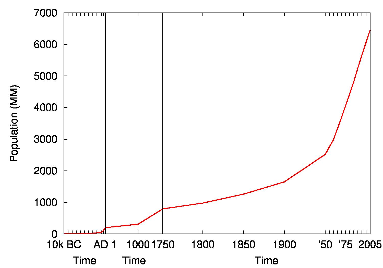 gnuplot-diff-scales.png  sc 1 st  Org-mode & Org-babel-gnuplot