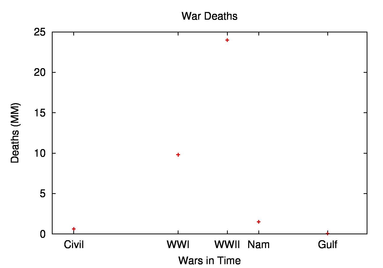 Org-babel-gnuplot